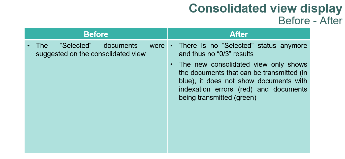 Consolidated view display Before-After.PNG